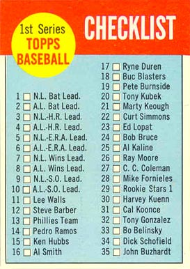 1963 Topps  Checklist #79 Baseball Card