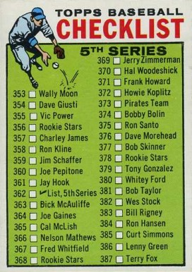 1964 Topps  Checklist #362 Baseball Card